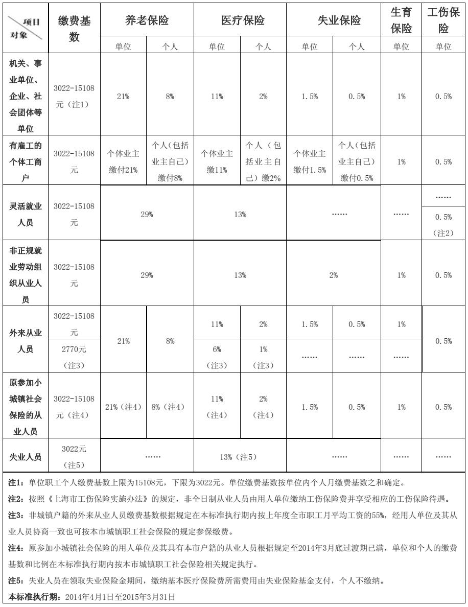 2014年上海社保缴费调整标准(官方版)